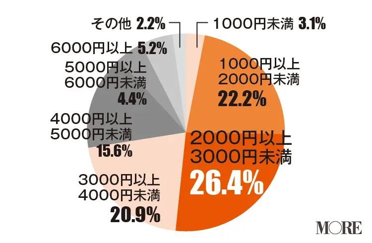 女友達との食事に使う金額は2000円以上3000円未満と回答する人が多い(26.4%)