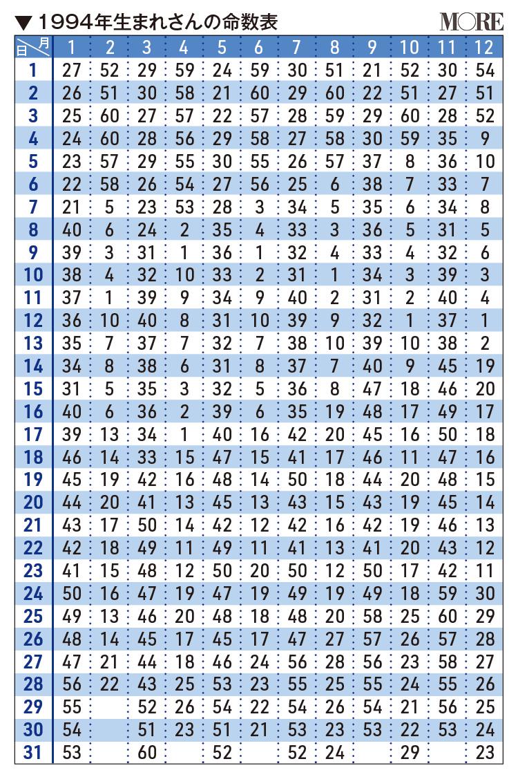 1994年生まれさんの命数表