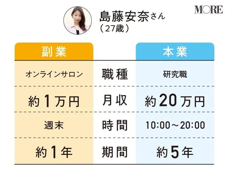 島藤安奈さんの副業と本業の職種・月収・時間・期間