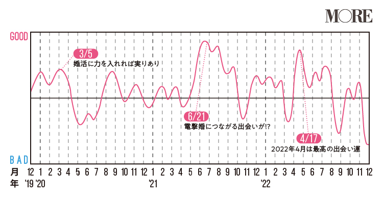 蟹座(かに座)2020年の運勢♡ 人気占術研究家・水晶玉子の12星座別「寿占い」_7