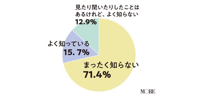 セルフプレジャーという言葉を全く知らない女性が71.4%、よく知っている女性が15.7%、よく知らない女性が12.9%