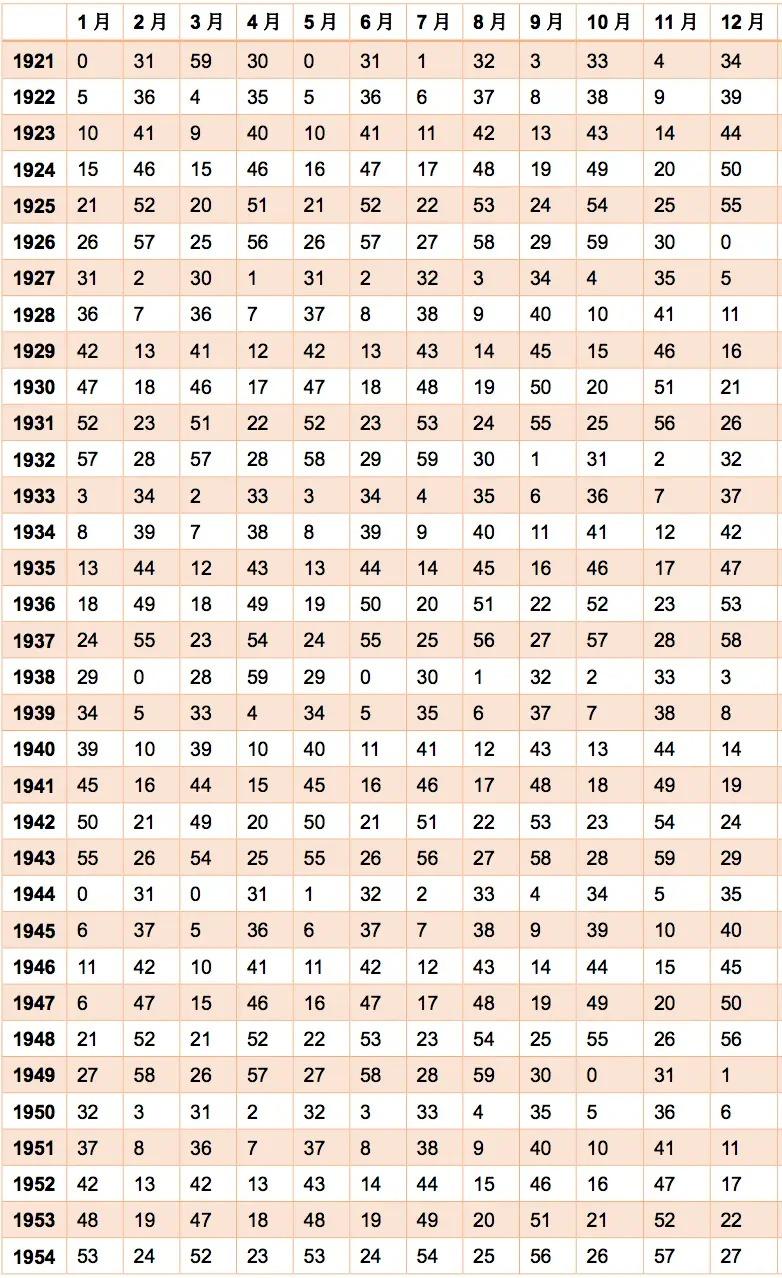 星ひとみ占いの天星がわかる生年月表1