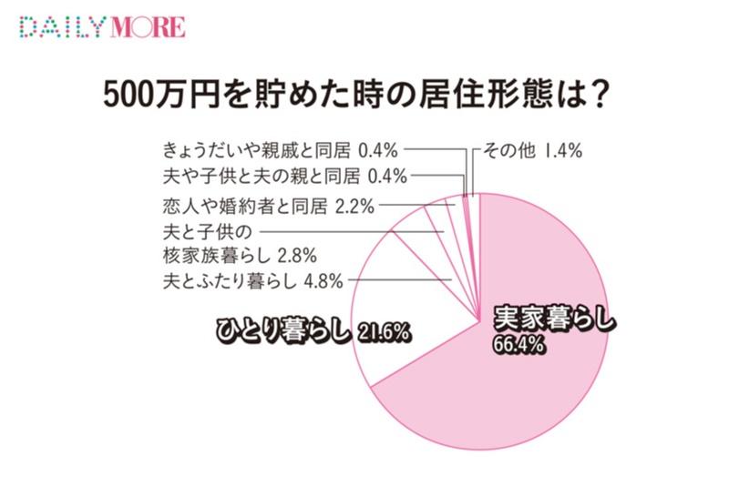 20代後半の年収事情 - 現在の年収は? 結婚や老後のための貯蓄はどれくらい必要?_14