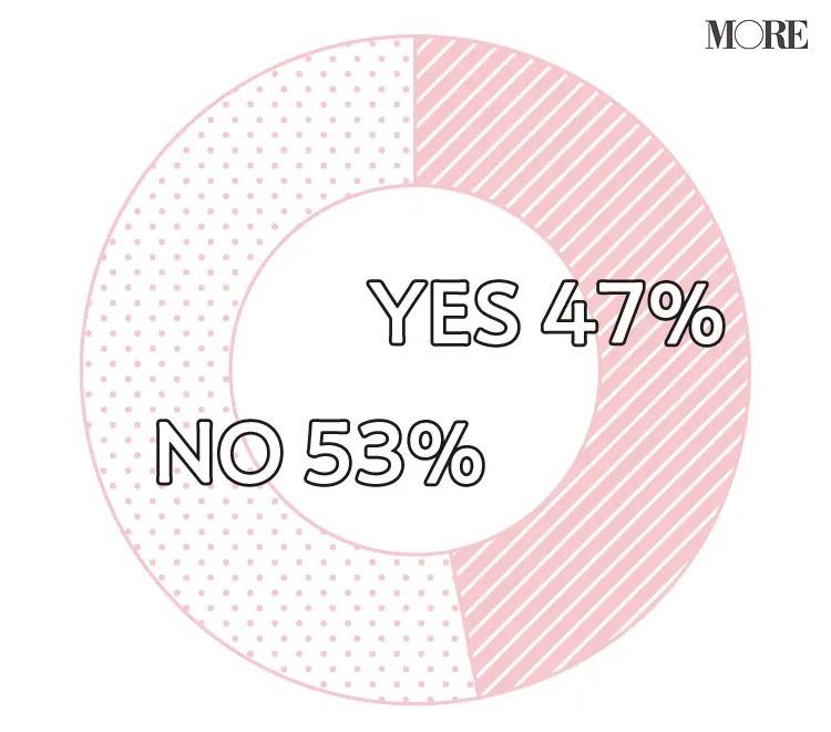 53%の人が理想とする人のイメージは変化なしと回答し、47%の人が変化したと回答