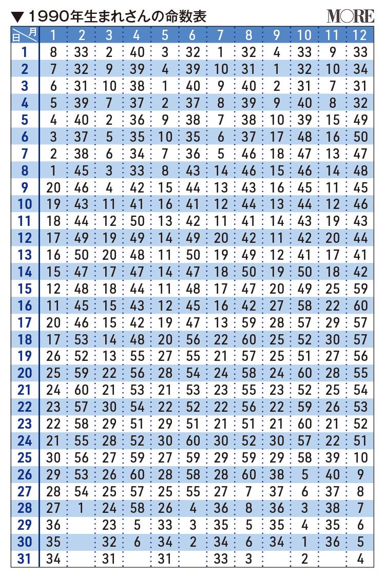 1990年生まれさんの命数表