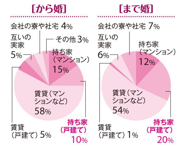 【「まで婚」「から婚」徹底比較3】「30歳まで婚」が戸建ての持ち家率が高い理由は!?_3