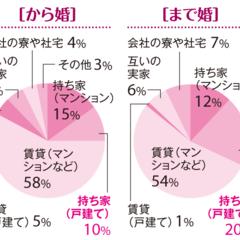 【「まで婚」「から婚」徹底比較3】「30歳まで婚」が戸建ての持ち家率が高い理由は!?