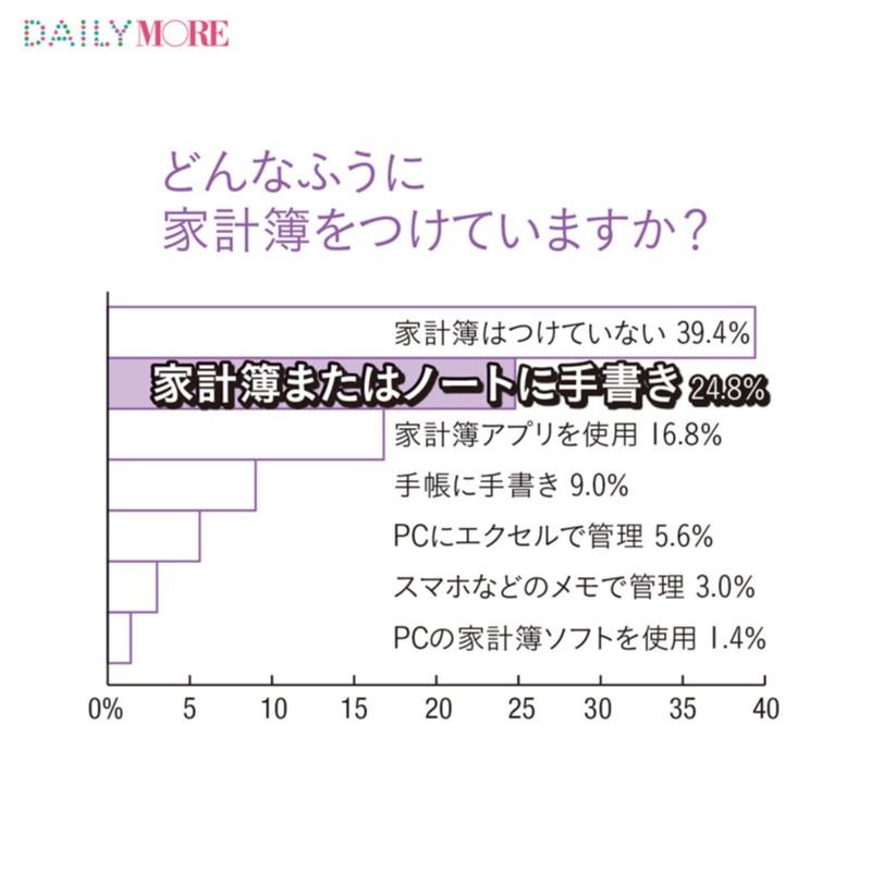 20代後半の年収事情 - 現在の年収は? 結婚や老後のための貯蓄はどれくらい必要?_18