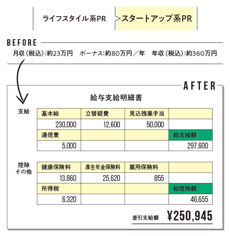 給与明細で見えてくる! 「転職のリアルBefore→After」 記事Photo Gallery_1_3