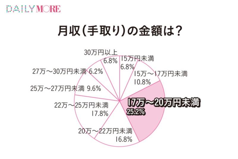20代後半の年収事情 - 現在の年収は? 結婚や老後のための貯蓄はどれくらい必要?_12