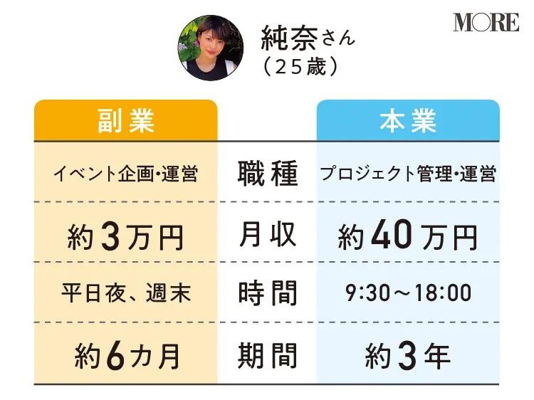 純奈さんの副業と本業の職種・月収・時間・期間