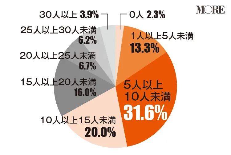 女友達は5人以上10人未満と回答する人が多い(31.6%)