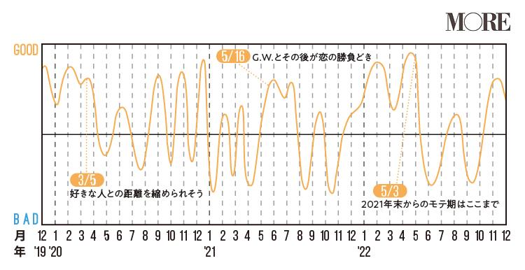 蠍座(さそり座)2020年の運勢♡ 人気占術研究家・水晶玉子の12星座別「寿占い」_7