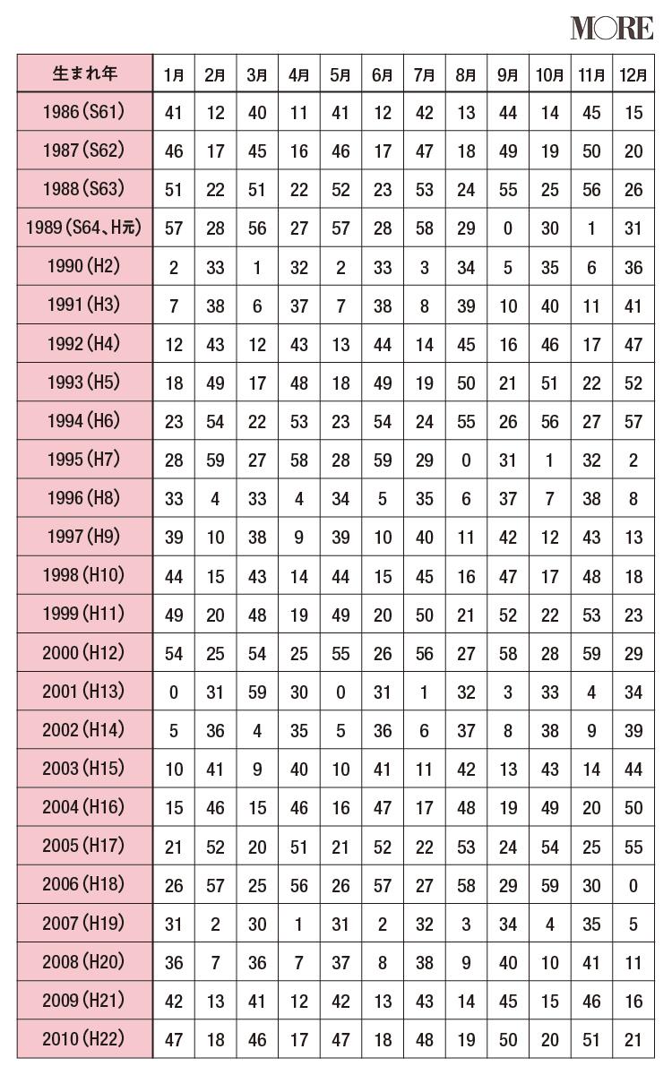 【星ひとみの天星術】生年月表