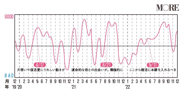 天秤座(てんびん座)2020年の運勢♡ 人気占術研究家・水晶玉子の12星座別「寿占い」_7