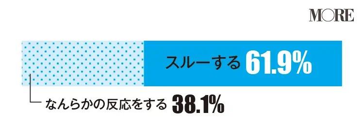 女友達が悪口を誤爆したらスルーすると回答した人が多い(61.9%)