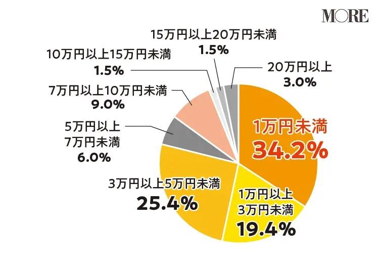 副業の収入は34.2%の女性が「1万円未満」と回答、次に「3万円以上5万円以内」「1万円以上3万円未満」
