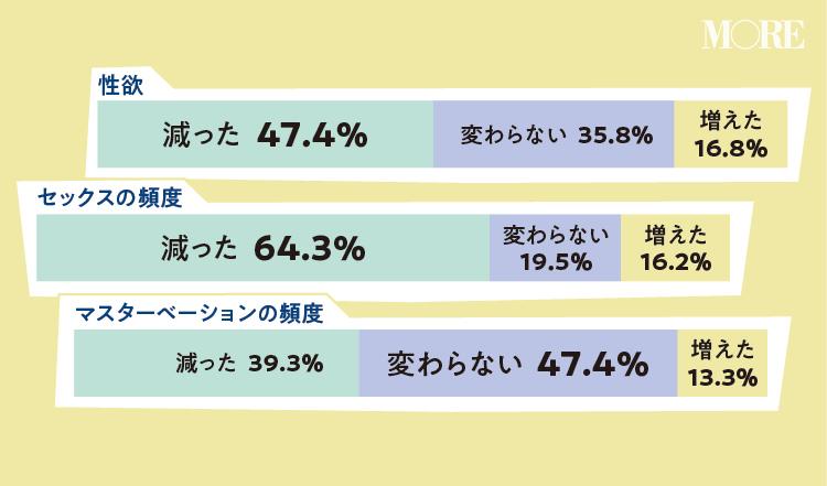 結婚後に性欲が減った女性が47.4%、変わらない女性が35%、セックスの頻度が減った女性が64.3%、変わらない女性が19.5%、マスターベーションの頻度が減った女性が39.3%、変わらない女性が47.4%