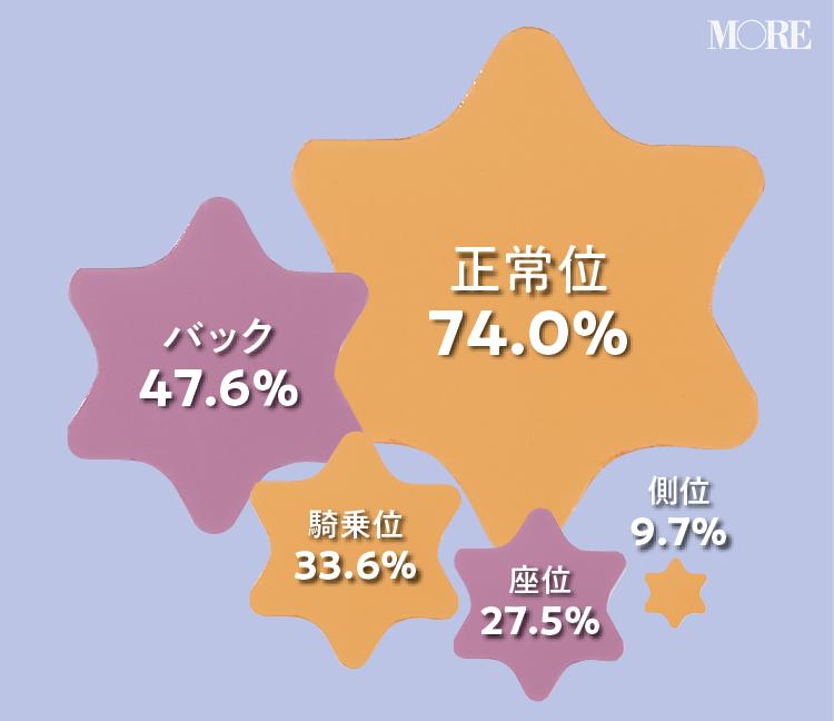 女性が好きなセックスの体位は正常位は74.0%、バック47.6%、騎乗位33.6%、座位27.5%、側位9.7%