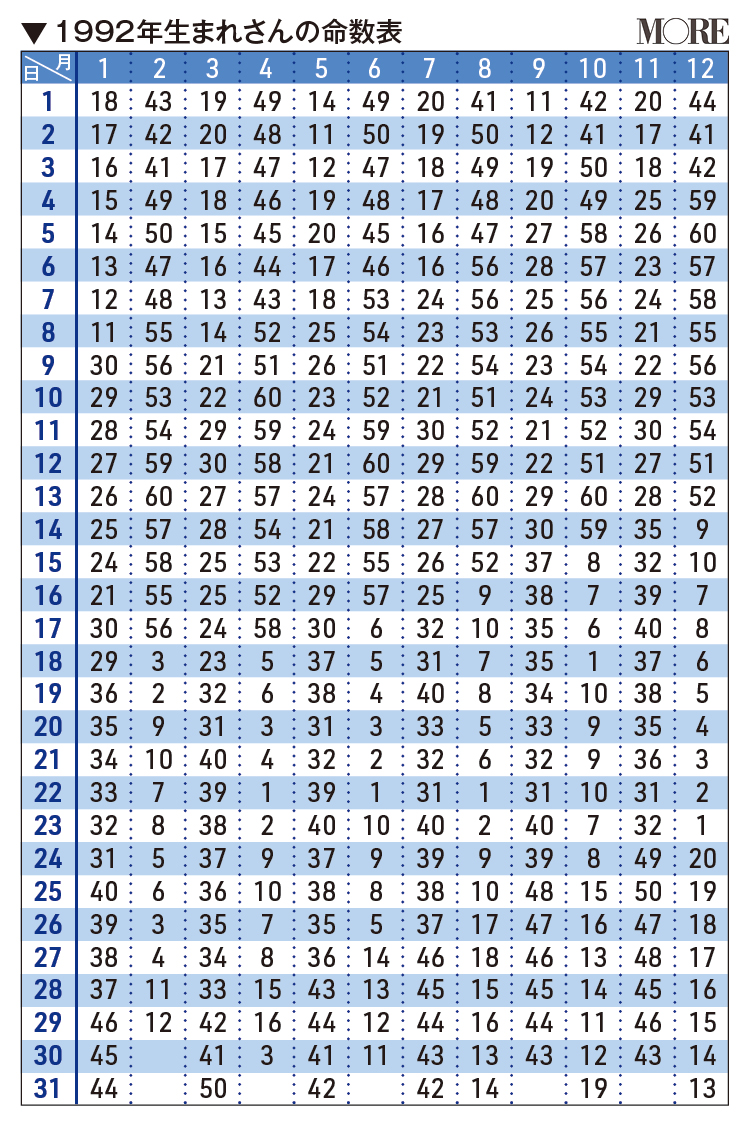 1992年生まれさんの命数表