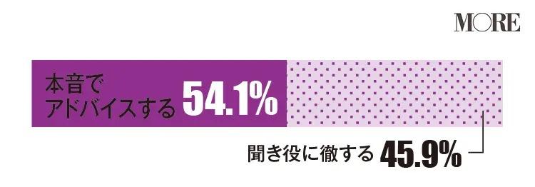 女友達が仕事や恋愛について真剣に相談をしてきたら本音でアドバイスすると回答した人が多い(54.1%)