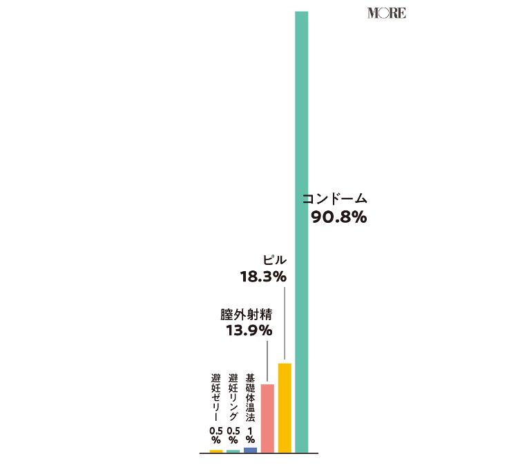 避妊方法はコンドーム90.8%、ピル18.3%、膣外射精13.9%、基礎体温法1%、避妊リング0.5%、避妊ゼリー0.5%