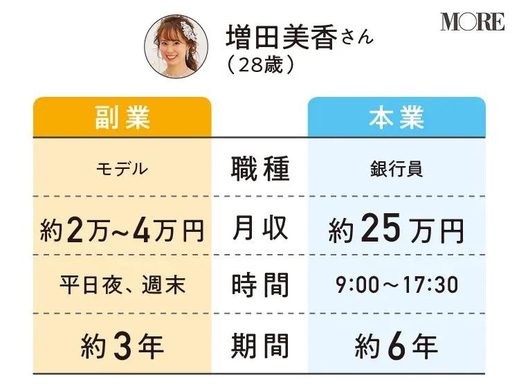 増田美香さんの副業と本業の職種・月収・時間・期間