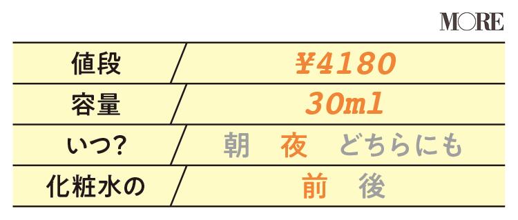 【美容液データ】ドクターシーラボ VC100ミルクピール プログラム1