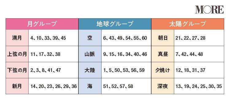 【星ひとみの天星術】天星ナンバー対応表