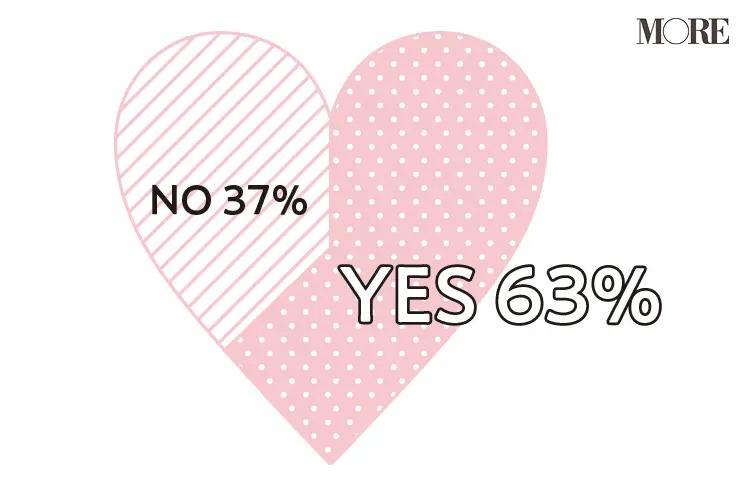 63%の人が結婚願望に変化があったと回答し、37%の人が変化なしと回答