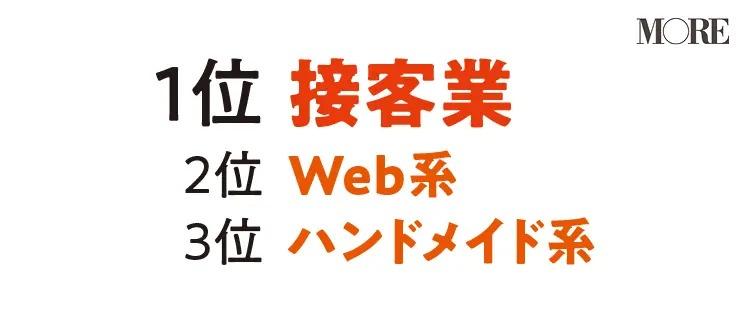 副業の業種は1位「接客業」2位「Web系」3位「ハンドメイド系」