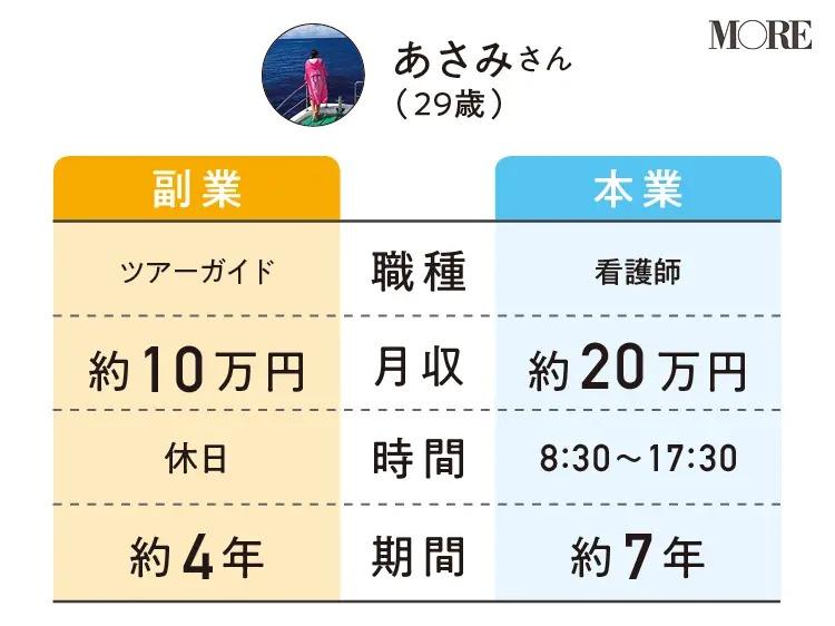 あさみさんの副業と本業の職種・月収・時間・期間