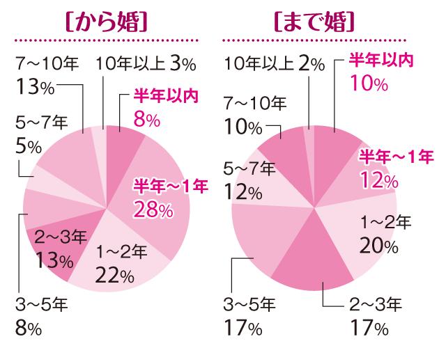 【「まで婚」「から婚」徹底比較1】「30歳から婚」は、「30歳まで婚」よりスピード婚多し!_1