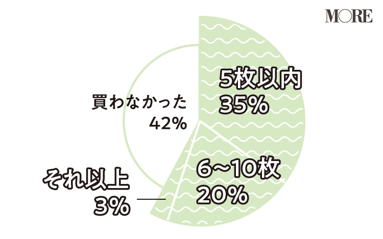 withコロナのファッション事情、『ユニクロ』『ZARA』のオンラインショップが人気!【働く20代の新しい日常】_2