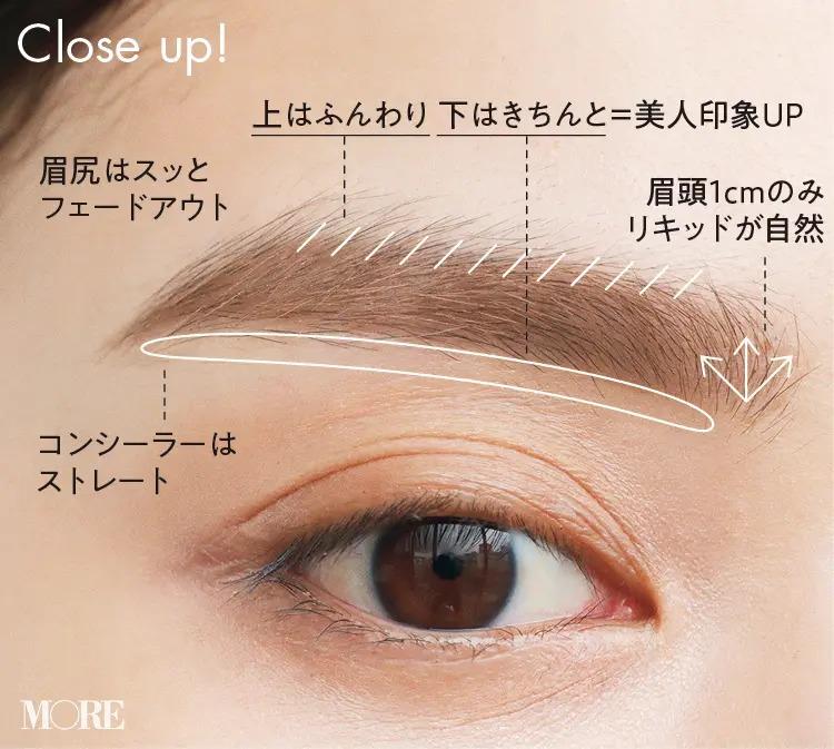 眉頭1cmのみリキッドが自然、上はふんわり下はきちんと=美人印象UP、眉尻はスッとフェードアウト、コンシーラーはストレート