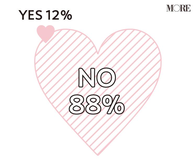 約7割の人が、自粛生活での恋愛観の変化を実感! オンラインでの出会いって実際どう?【働く20代の新しい日常】_3