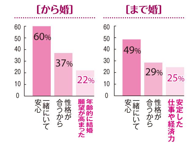 【「まで婚」「から婚」徹底比較2】「30歳まで婚」の結婚式率は90%! 「から婚」は?_1
