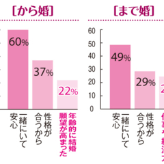 【「まで婚」「から婚」徹底比較2】「30歳まで婚」の結婚式率は90%! 「から婚」は?