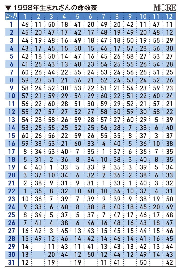 1998年生まれさんの命数表