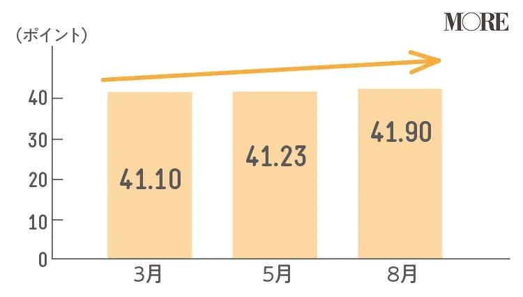 コロナ過の3月5月8月のストレス反応を点数化したグラフ