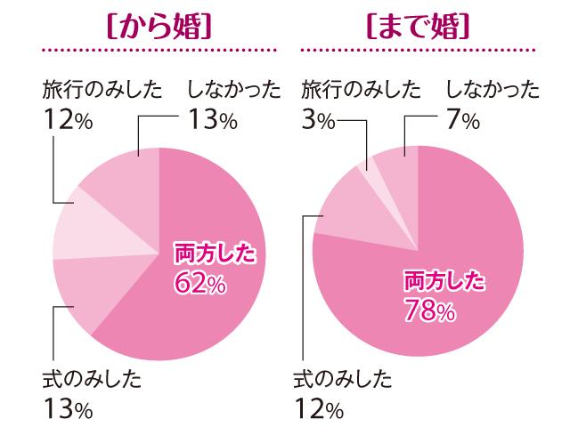 【「まで婚」「から婚」徹底比較2】「30歳まで婚」の結婚式率は90%! 「から婚」は?_3