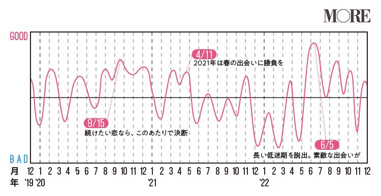 射手座(いて座)2020年の運勢♡ 人気占術研究家・水晶玉子の12星座別「寿占い」_7