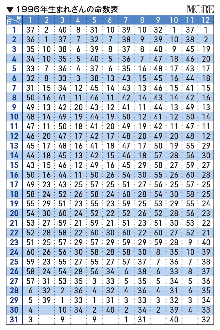 1996年生まれさんの命数表