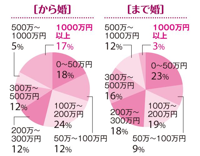 【「まで婚」「から婚」徹底比較3】「30歳まで婚」が戸建ての持ち家率が高い理由は!?_1