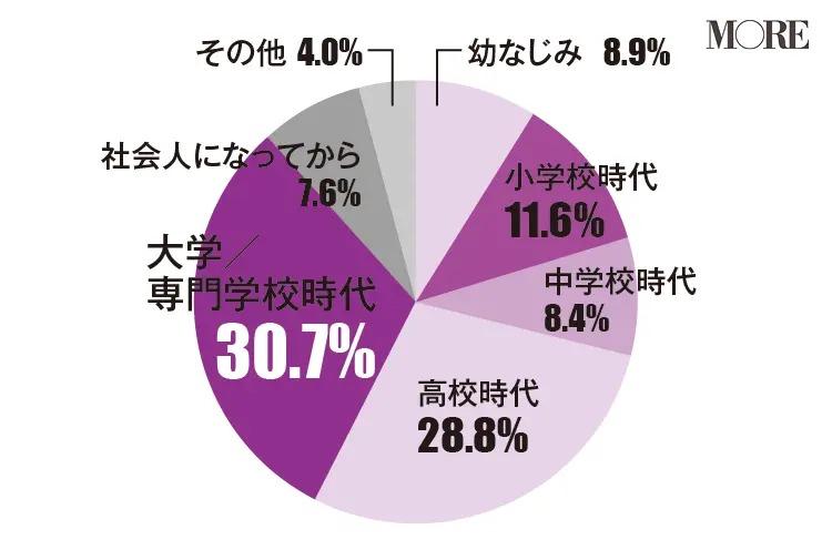 今も仲のいい女友達は大学や専門学校に出会った友人と回答する人が多い(30.7%)