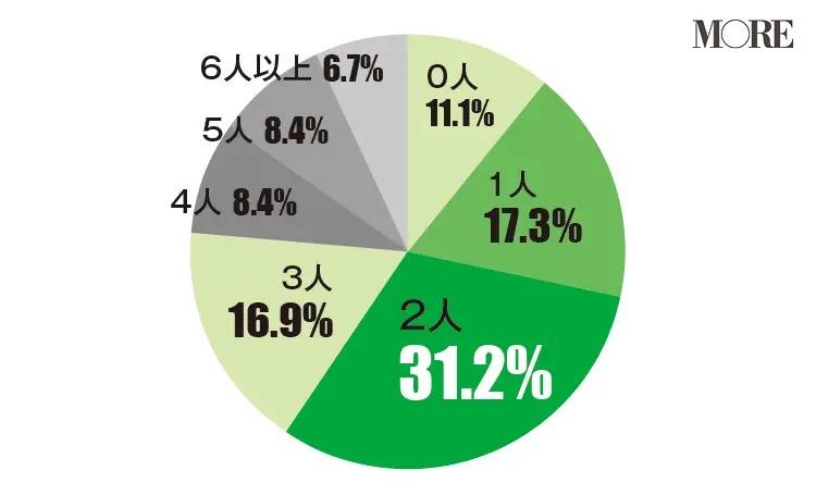親友は2人と回答する人が多い(31.2%)