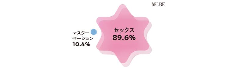 セックスで心が満たされる女性が89.6%、マスターベーションで心が満たされる女性が10.4%