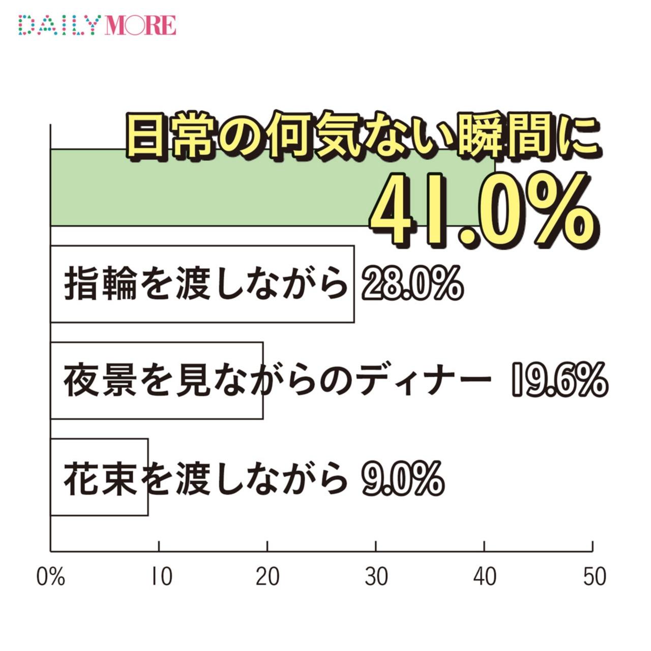 女子の約半数は「婚約指輪はいらない」と思っていた!? モアガール1000人の「恋する数字」【結婚に向けての○○編】_2