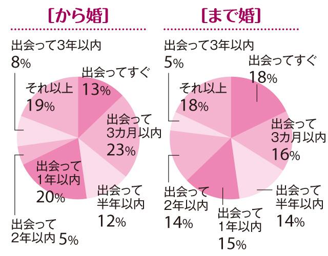 【「まで婚」「から婚」徹底比較1】「30歳から婚」は、「30歳まで婚」よりスピード婚多し!_2