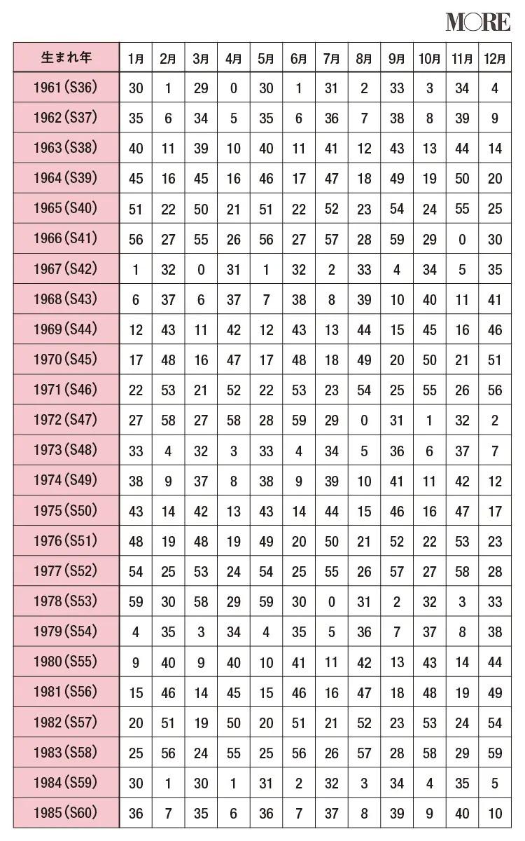 星ひとみ占いの天星がわかる生年月表3